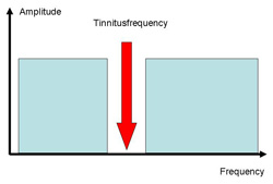 Frequency spectrum of tailor made music
