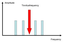 Frequency spectrum of coordinated reset